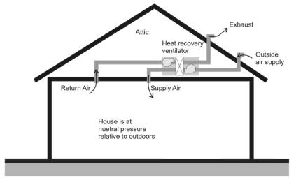 Title 24 continuous combination ventilation