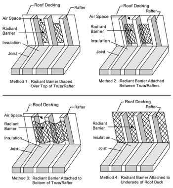 Methods Of Installing A Title 24 Compliant Radiant Barrier