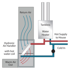 integrated water heater title 24