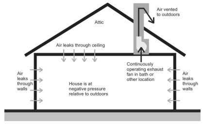 Title 24 continuous exhaust ventilation
