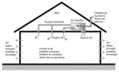 Title 24 continuous supply ventilation